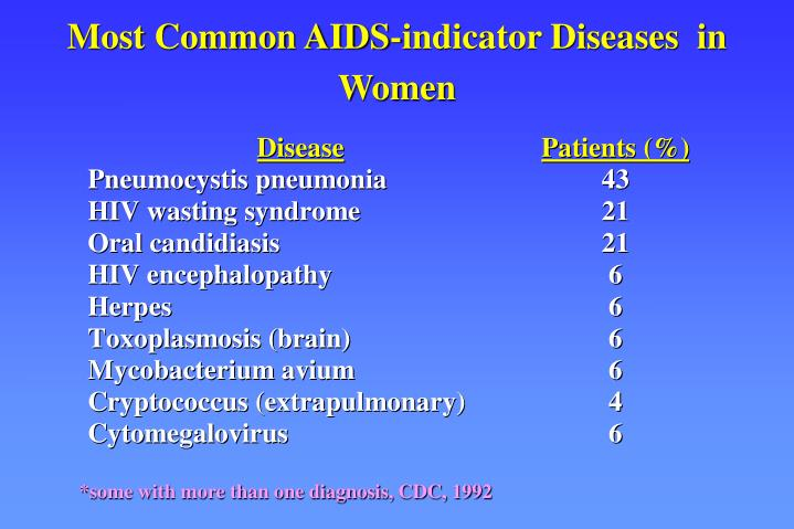 Most Common AIDS-indicator Diseases  in Women