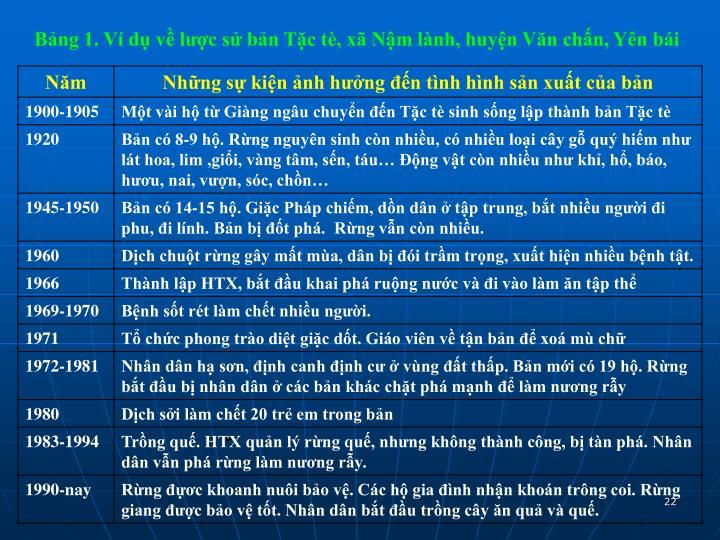 Bảng 1. Ví dụ về lược sử bản Tặc tè, xã Nậm lành, huyện Văn chấn, Yên bái