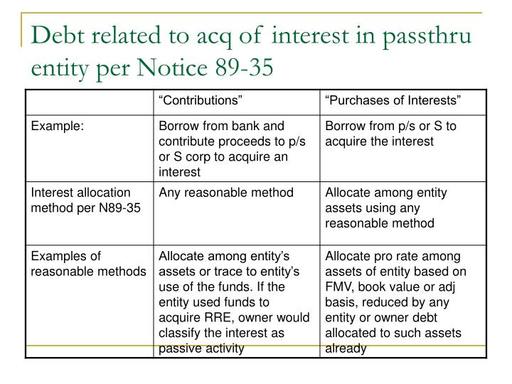 Debt related to acq of interest in passthru entity per Notice 89-35
