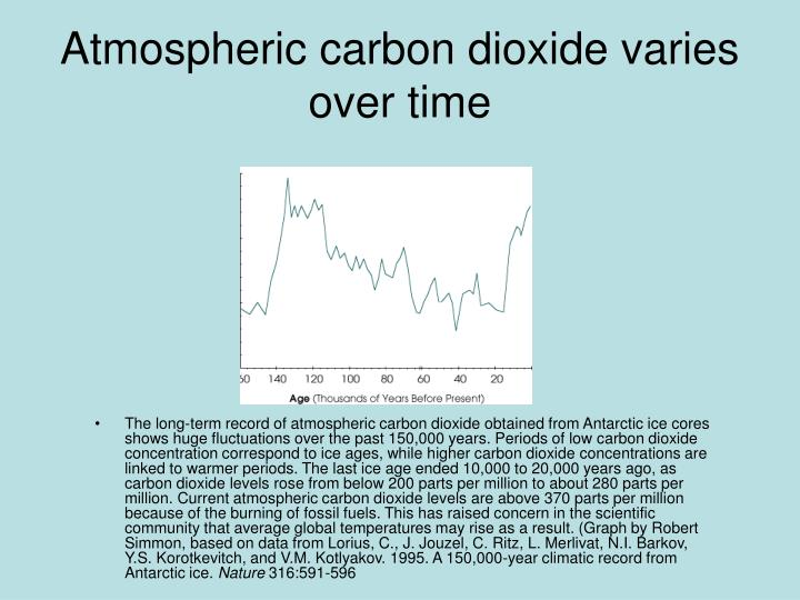 The long-term record of atmospheric carbon dioxide obtained from Antarctic ice cores shows huge fluctuations over the past 150,000 years. Periods of low carbon dioxide concentration correspond to ice ages, while higher carbon dioxide concentrations are linked to warmer periods. The last ice age ended 10,000 to 20,000 years ago, as carbon dioxide levels rose from below 200 parts per million to about 280 parts per million. Current atmospheric carbon dioxide levels are above 370 parts per million because of the burning of fossil fuels. This has raised concern in the scientific community that average global temperatures may rise as a result. (Graph by Robert Simmon, based on data from Lorius, C., J. Jouzel, C. Ritz, L. Merlivat, N.I. Barkov, Y.S. Korotkevitch, and V.M. Kotlyakov. 1995. A 150,000-year climatic record from Antarctic ice.