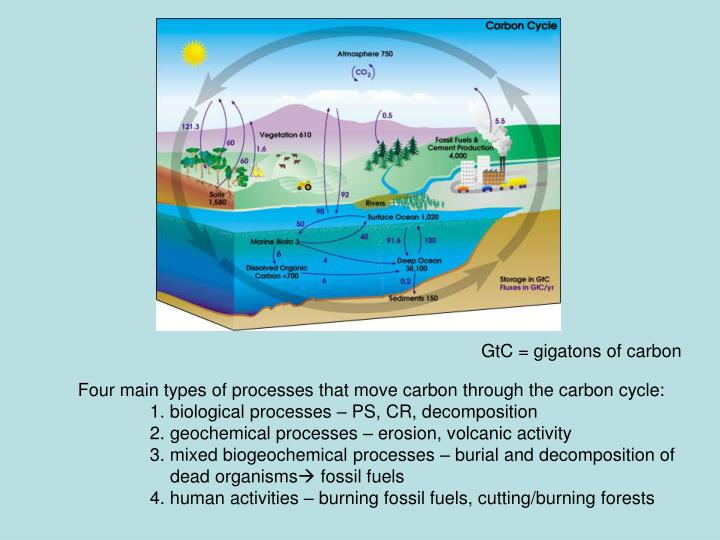 GtC = gigatons of carbon
