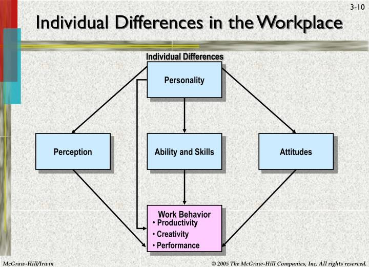 Individual Differences in the Workplace