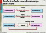 satisfaction performance relationships three views