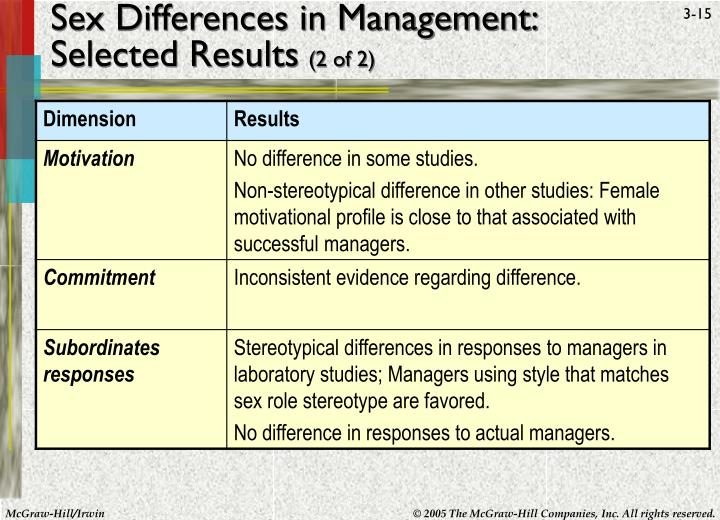 Sex Differences in Management:
