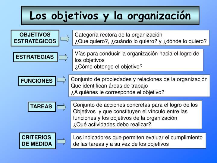 Los objetivos y la organización