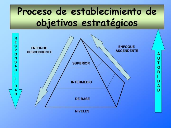 Proceso de establecimiento de objetivos estratégicos