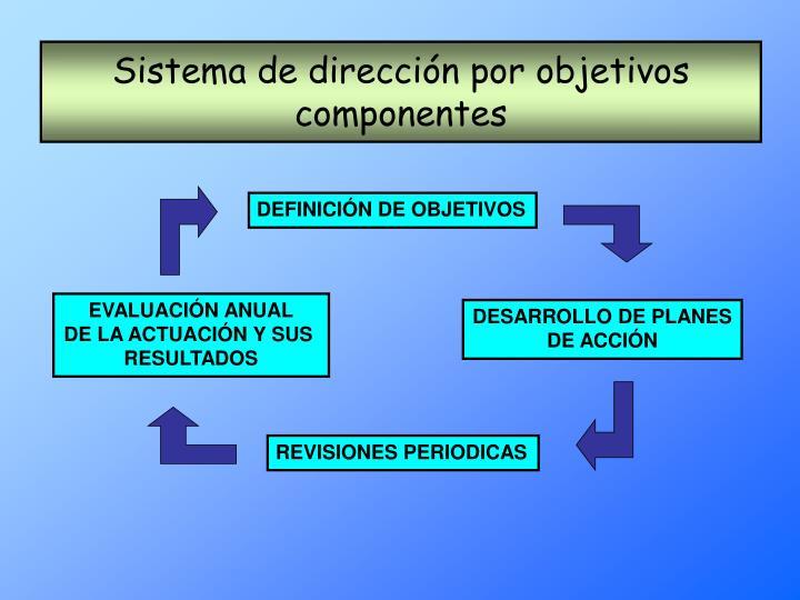 Sistema de dirección por objetivos