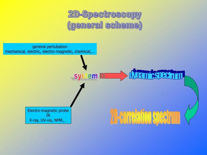2D-Spectroscopy