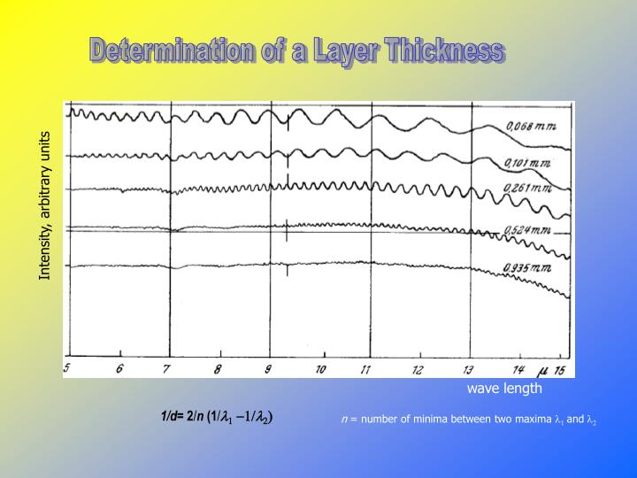 Determination of a Layer Thickness