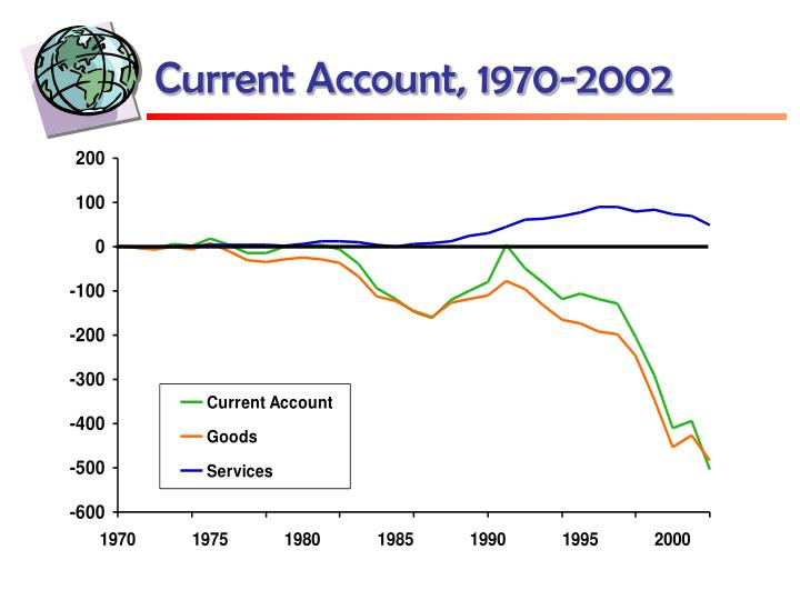 Current Account, 1970-2002