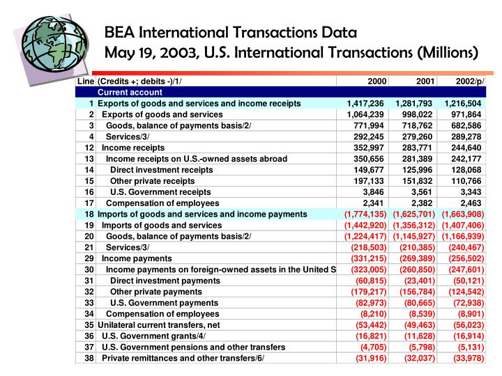 BEA International Transactions Data
