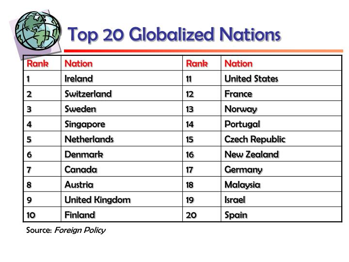 Top 20 Globalized Nations