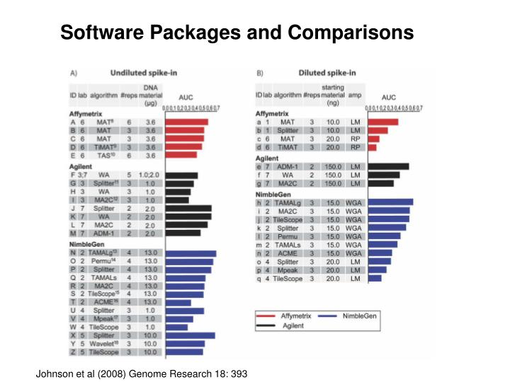 Software Packages and Comparisons