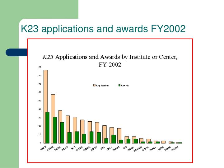 K23 applications and awards FY2002