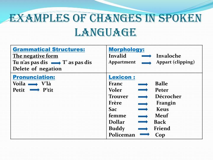 Examples of changes in spoken language