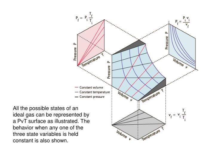 All the possible states of an ideal gas can be represented by a PvT surface as illustrated. The behavior when any one of the three state variables is held constant is also shown.