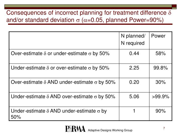 Consequences of incorrect planning for treatment difference