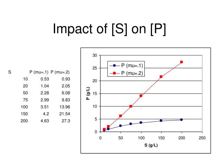 Impact of [S] on [P]