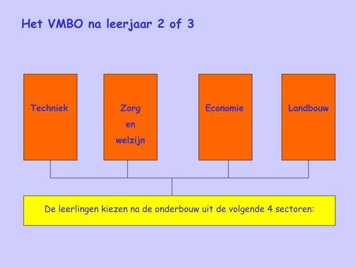 De leerlingen kiezen na de onderbouw uit de volgende 4 sectoren: