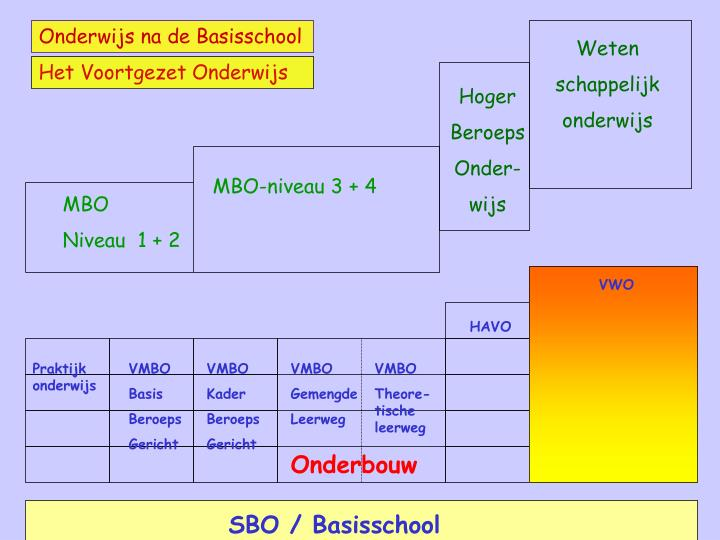 Onderwijs na de Basisschool