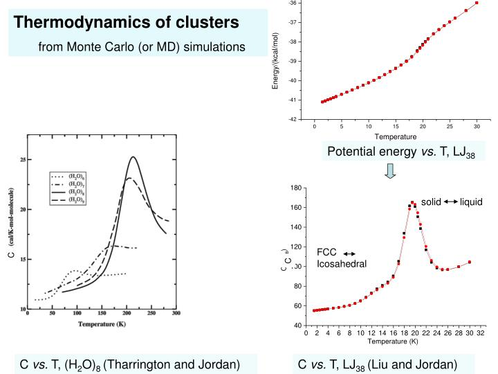 Thermodynamics of clusters