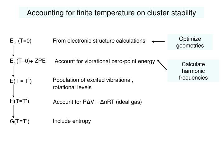 Accounting for finite temperature on cluster stability