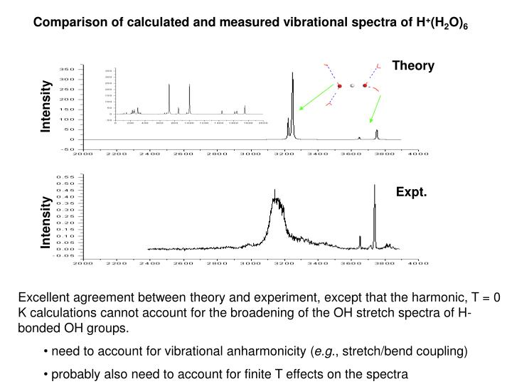 Comparison of calculated and measured vibrational spectra of H