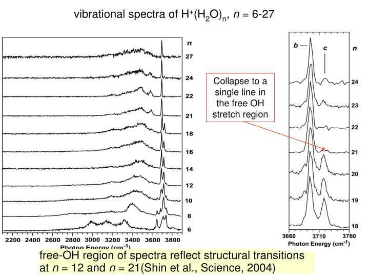 vibrational spectra of H
