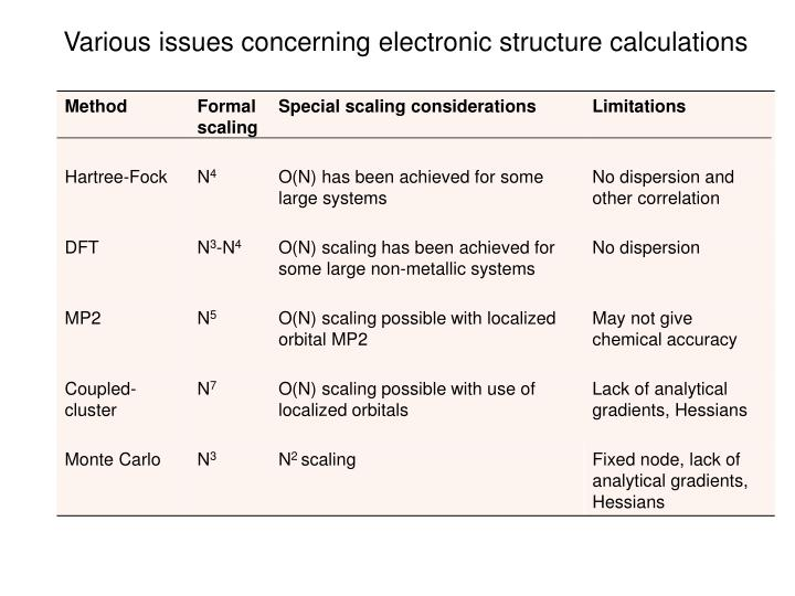 Various issues concerning electronic structure calculations