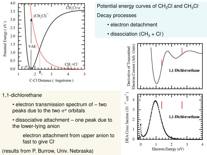 Potential energy curves of CH