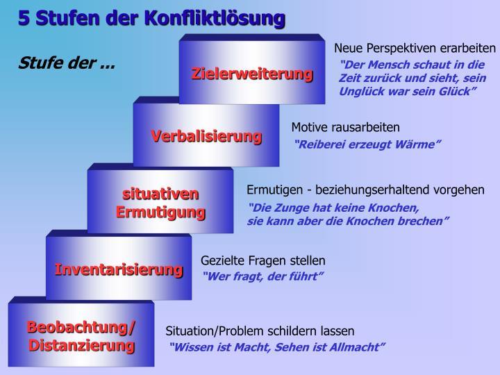 5 Stufen der Konfliktlösung