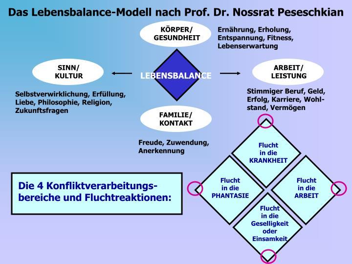 Das Lebensbalance-Modell nach Prof. Dr. Nossrat Peseschkian