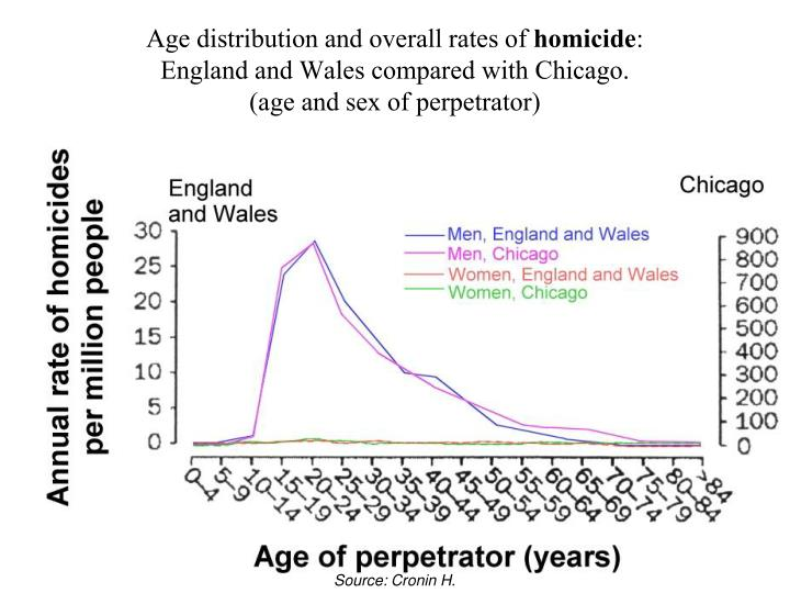 Age distribution and overall rates of