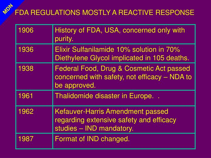 FDA REGULATIONS MOSTLY A REACTIVE RESPONSE