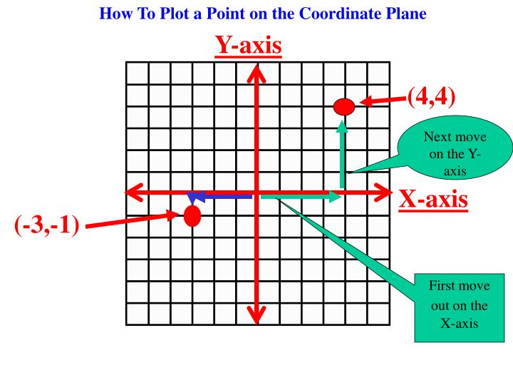 How To Plot a Point on the Coordinate Plane
