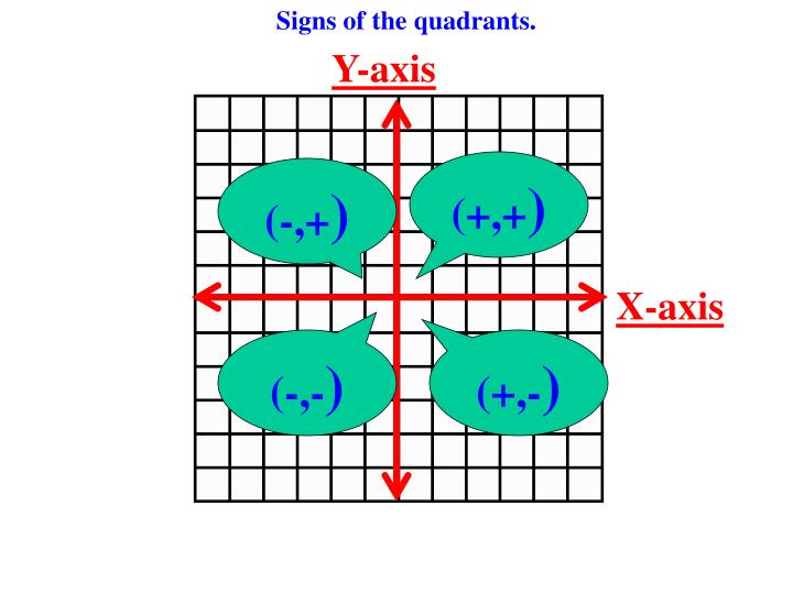 Signs of the quadrants.