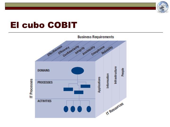 El cubo COBIT