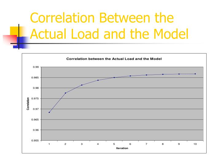 Correlation Between the Actual Load and the Model