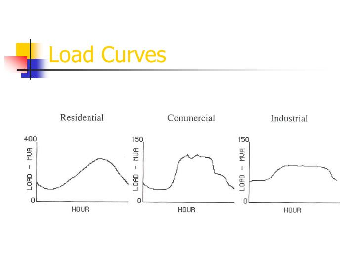 Load Curves