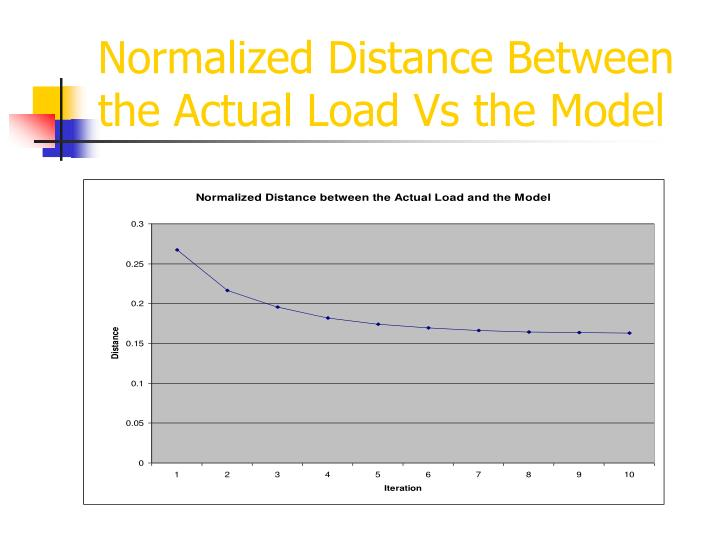 Normalized Distance Between