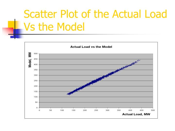 Scatter Plot of the Actual Load