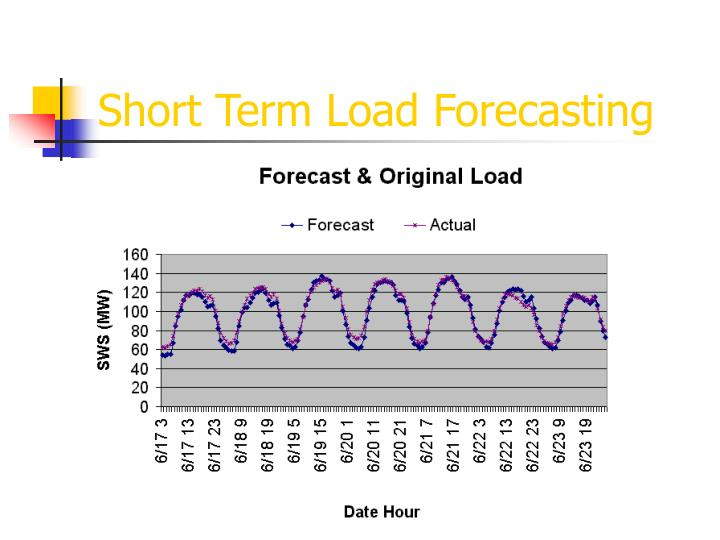 Short Term Load Forecasting