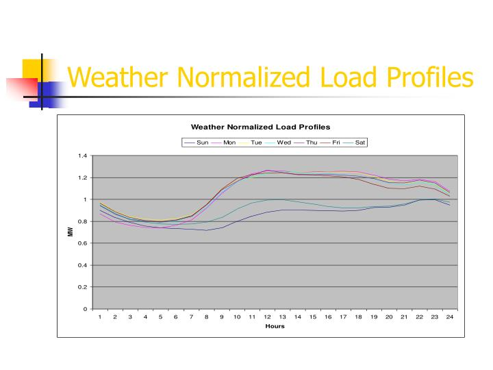 Weather Normalized Load Profiles