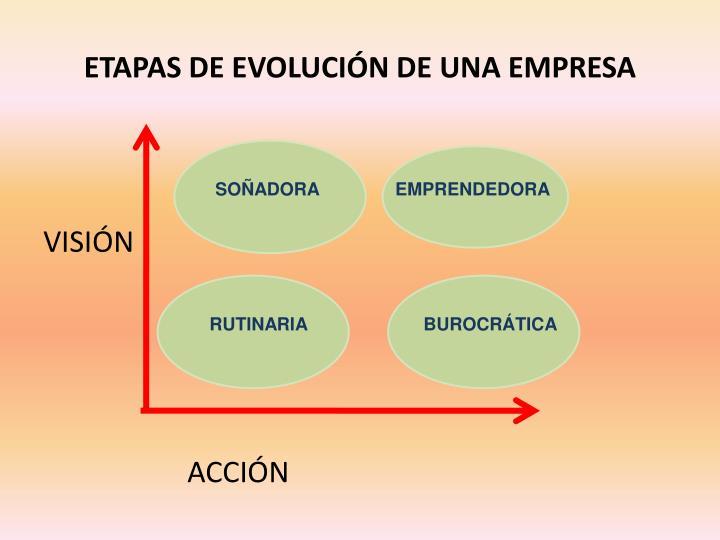 ETAPAS DE EVOLUCIÓN DE UNA EMPRESA