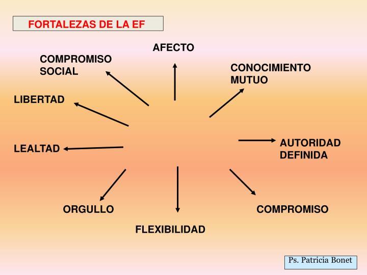 FORTALEZAS DE LA EF