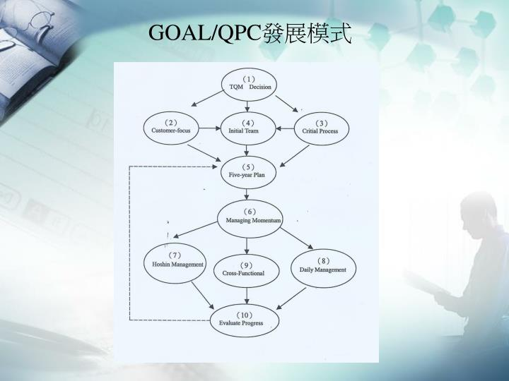 GOAL/QPC