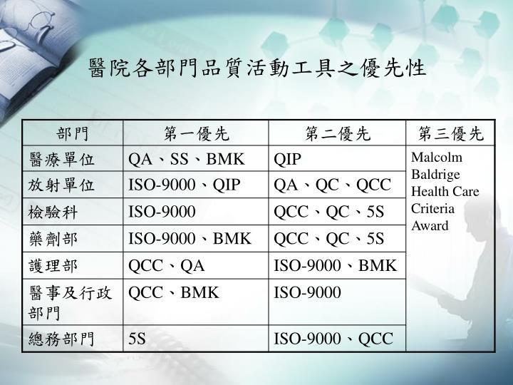 醫院各部門品質活動工具之優先性