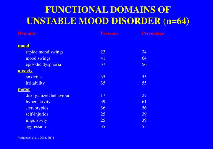 FUNCTIONAL DOMAINS OF