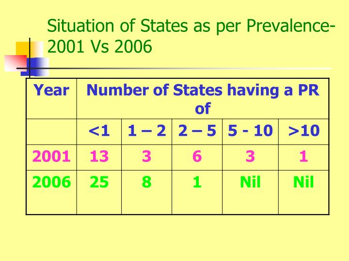 Situation of States as per Prevalence-