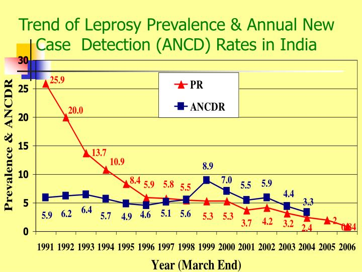 Trend of Leprosy Prevalence & Annual New Case  Detection